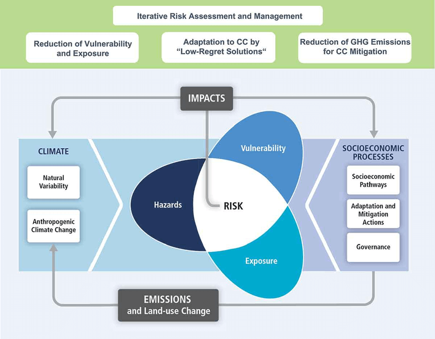 """Illustration of the core concepts of the WGII AR5. Risk of climate-related impacts results from the interaction of climate-related hazards (including hazardous events and trends) with the vulnerability and exposure of human and natural systems. Changes in both the climate system (left) and socioeconomic processes including adaptation and mitigation (right) are drivers of hazards, exposure, and vulnerability. At the top of the figure, risk management approaches that are suitable for water management are indicated. Freshwater-related risks can be addressed by an iterative risk-management approach (""""adaptive water management"""") that is based on risk assessment. They can be reduced by climate change (CC) mitigation, i.e. reduction of greenhouse gas (GHG) emissions, by adaptation to climate change and by reducing vulnerability and exposure to hazards."""
