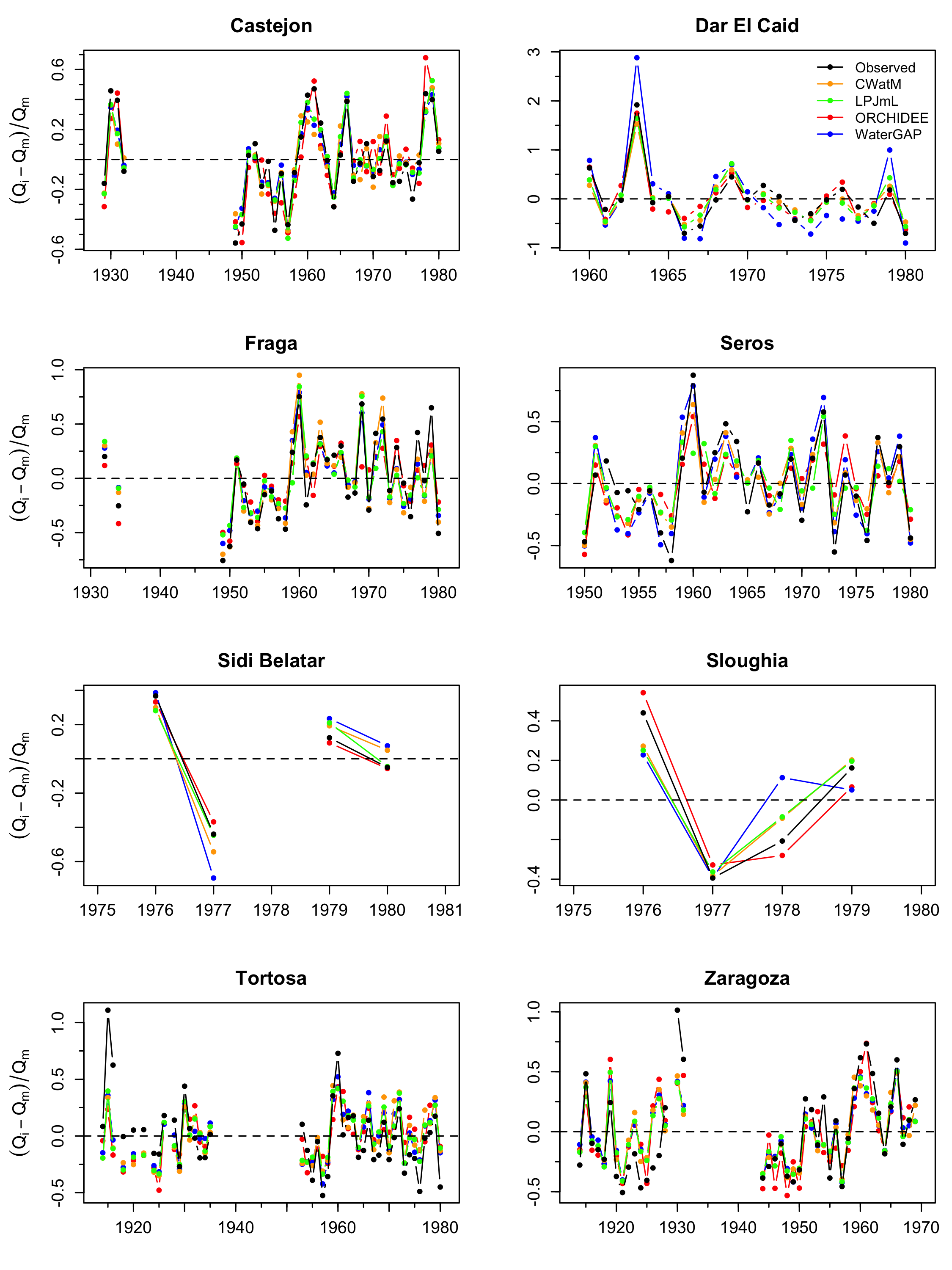 Figure 2: Comparison between observed and modelled streamflow interannual variability for eight gauging stations. Observations were collected from the online data portal of the Global Runoff Data Centre (GRDC), 56068 Koblenz, Germany. Model estimates were computed by CWatM, LPJmL, ORCHIDEE and WaterGAP2.2d. Qm is the mean annual streamflow and Qi is the annual streamflow at time i.