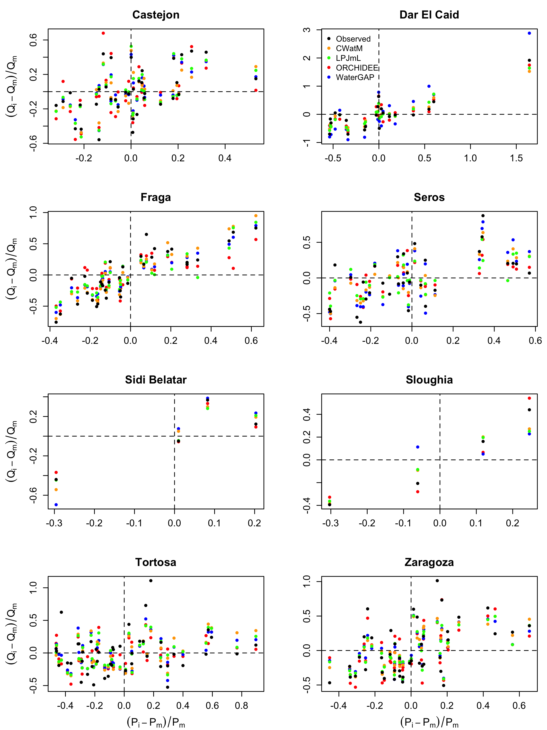 Figure 3: Comparison between observed and modelled sensitivity of annual streamflow to precipitation variability for eight gauging stations. Observations were collected from the online data portal of the Global Runoff Data Centre (GRDC), 56068 Koblenz, Germany. Model estimates were computed by CWatM, LPJmL, ORCHIDEE and WaterGAP2.2d. Qm and Pm are the mean annual streamflow and mean annual precipitation, respectively. Qi and Pi are the annual streamflow and annual precipitation at time i, respectively.