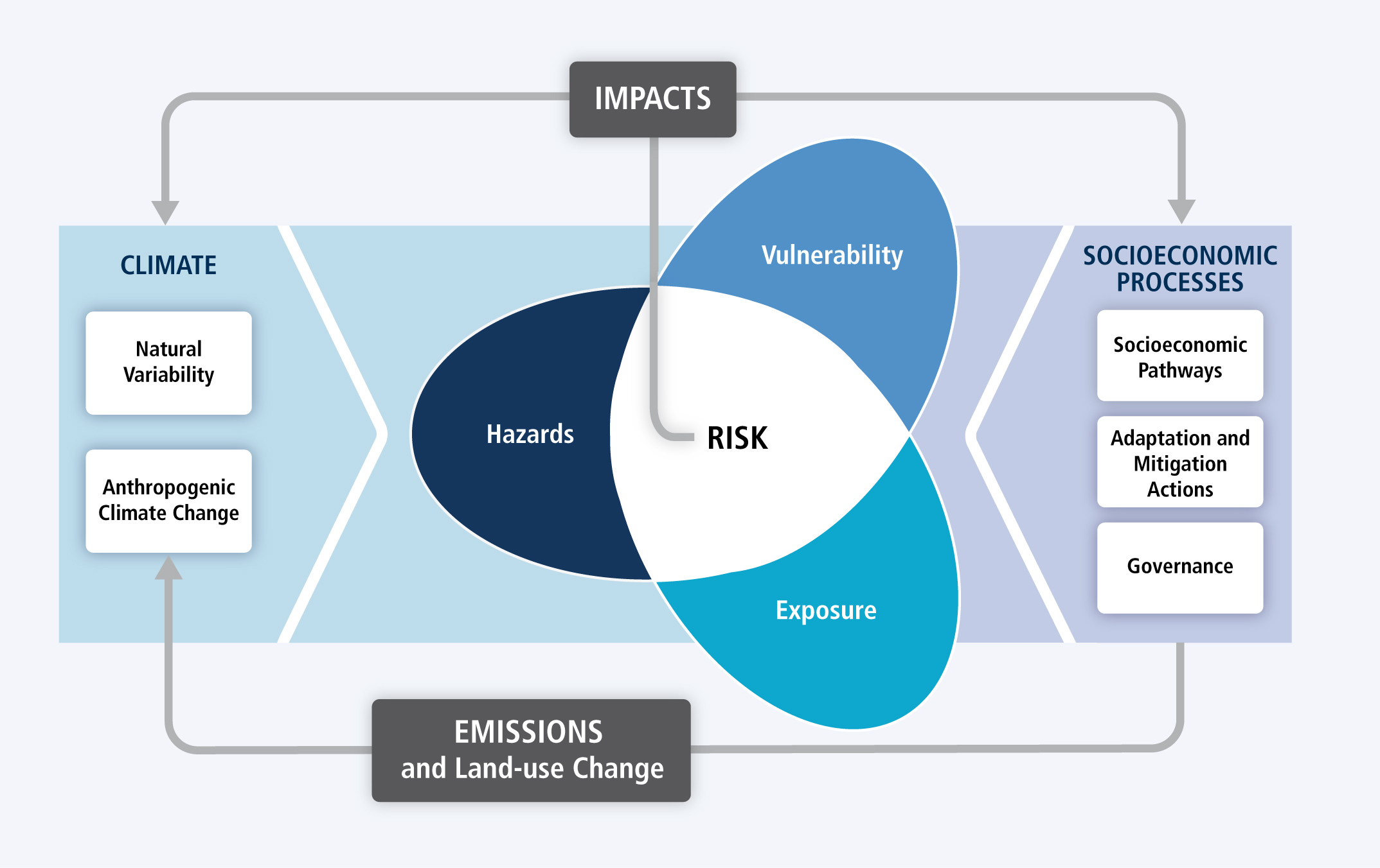 Figure 1: The IPCC AR5 conceptual framework of the risk of climate-related impacts. This figure's original source is: https://www.ipcc.ch/report/ar5/wg2/summary-for-policymakers/.