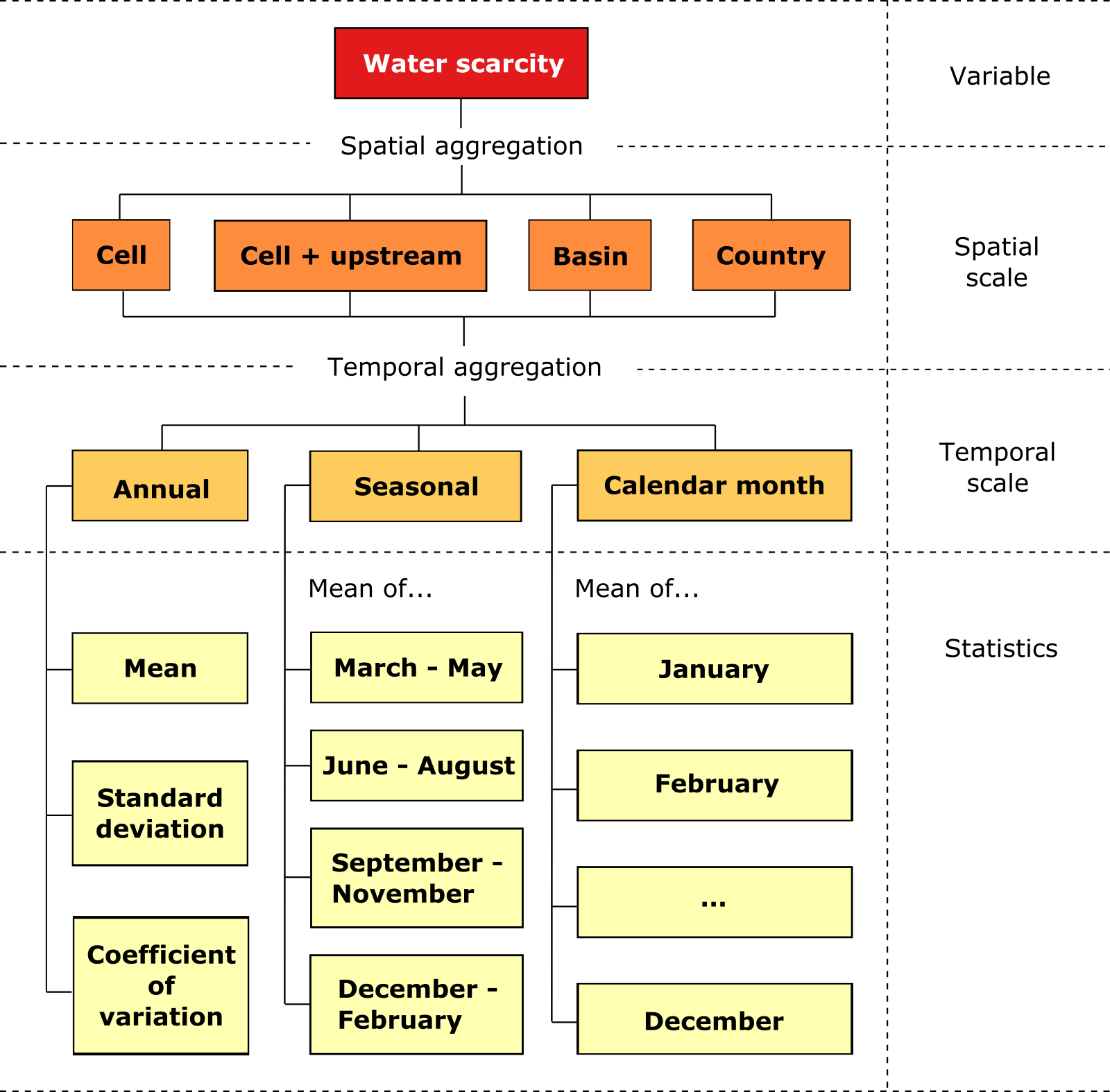 Figure 2: Generation of hydrological hazard indicators based on a hydrological variable. As an example, this scheme shows the hazard indicators related to the water scarcity hydrological variable. By default, the indicators are calculated at the scale of individual grid cells in the CO-MICC Data Portal. However, there is also the option of calculating them over larger areas, namely the cell's upstream area, over pre-defined large basins (e.g., Amazon, Rhine) or over countries.